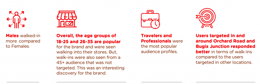74% Uplift in Store Visits with Optimized Audience Curation